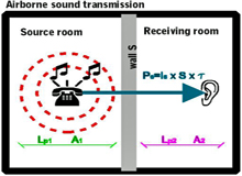 AAC Sound Absortion