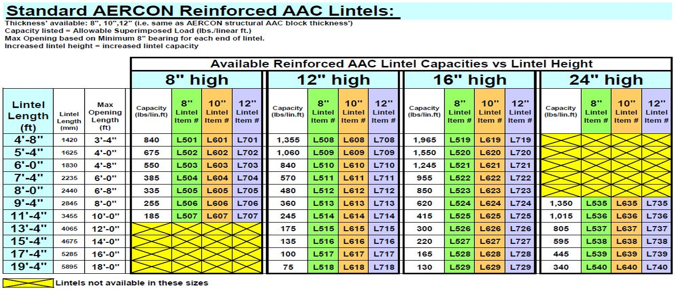 Lintel Chart AutoClaved Aerated Concrete