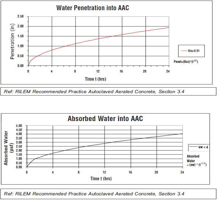 autoclaved aerated concrete moisture-related properties