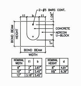 Structural Design on Aac Autoclaved Aerated Concrete